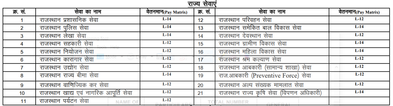 RPSC RAS State Services Salary